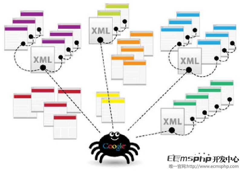 帝国cms网站地图sitemap免费插件,适用于帝国cms7.2和7.5版本的所有网站